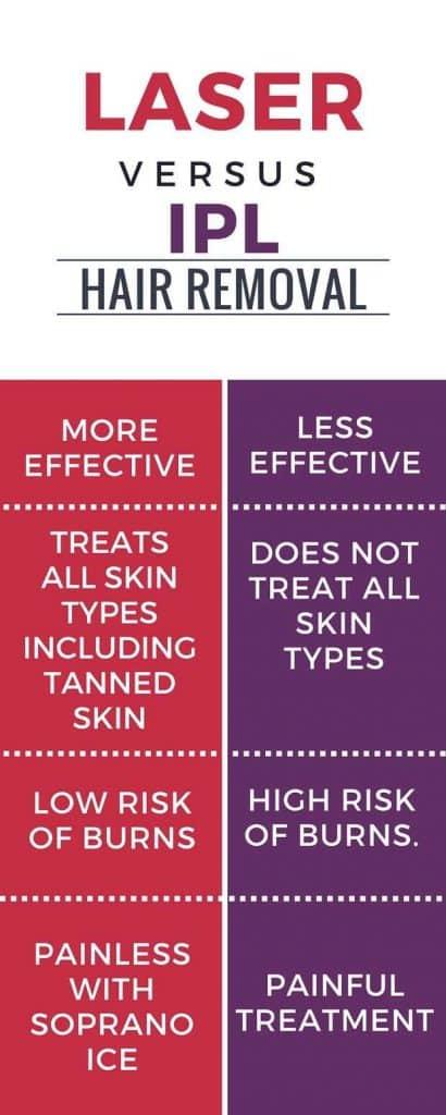 LASER vs IPL Hair Removal at health + aesthetics, Farnham, Surrey