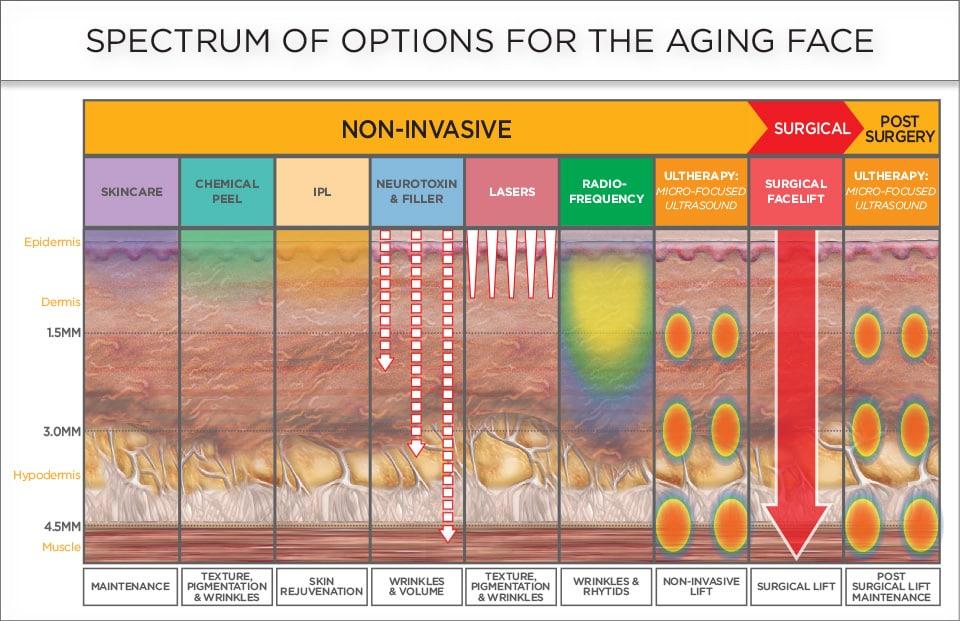 skin-tightening