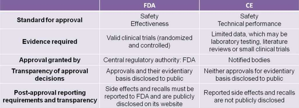 FDA VS CE APPROVAL
